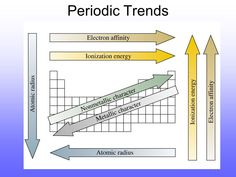 Periodic Trends Trends in Atomic Size ...