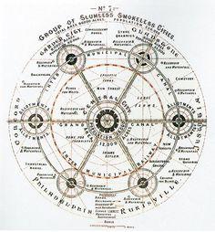 Garden Cities Regional Planning Diagram By Ebenezer Howard