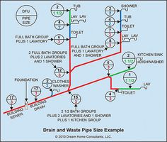 Plumbing Diagram Plumbing Diagram Bathrooms Shower