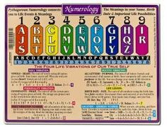 Numerology Reference Charts  The system of numerology is a method of divination.