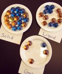 The Three Basic States (Phases) of Matter - use same # of marbles and different sized plates