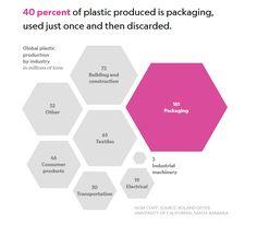 plastic as packaging comparison graph