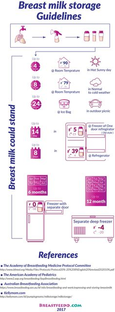 See our Breastfeedo Infographic on #Breastmilk_storage at room temperature, ice pack, refrigerator, and deep freezer.