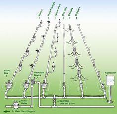 Home Sprinkler System Design Home Sprinkler System, Sprinkler System Design, Sprinkler Repair, Sprinkler Irrigation, Drip Irrigation, Irrigation Systems, Sprinkler Heads, Irrigation System Design, Irrigation Repair
