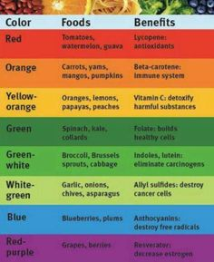Benefits according to color  Which is your favorite to juice/eat? Now you know its benefits
