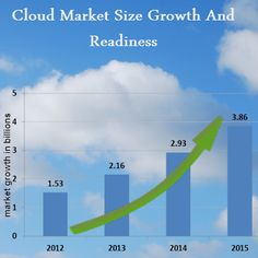 Cloud Computing readiness in India is finally catching up and has a long way to go.  Major research companies predicts the continuous growth for Indian Cloud Computing industry. They estimate that the Indian cloud computing market to grow $3 billion by 2015.
