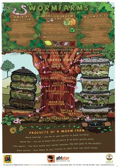 Worm Farms Poster - small (jpeg; 455×644)