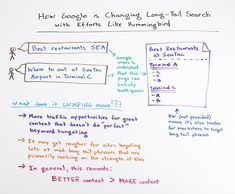 How Google is Changing Long-Tail Search with Efforts Like Hummingbird - Whiteboard Friday - Moz