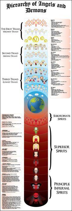 Gli Arcani Supremi (Vox clamantis in deserto - Gothian): Gerarchia di Angeli e Demoni