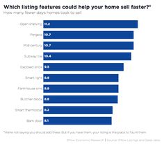 Which Listing Features Could Help Your House Sell for More and/or faster? - Zillow Research