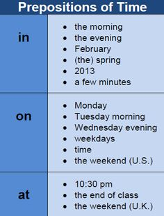 Prepositions of time are the same words as prepositions of place, however they are used in a different way. You can easily distinguish these prepositions, as they always discuss times rather than places. English Learning Spoken, Learning English For Kids, Teaching English Grammar, English Writing Skills, Grammar And Vocabulary, English Vocabulary Words, English Language Learning, German Language, Japanese Language
