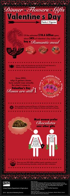 Dinner + Flowers + Gifts: Valentine's Day stats and figures compiled from USDA data and retail associations. Valentines Day Trivia, Happy Valentines Day, Valentine Day Gifts, Romantic Meals, Relationships Love, Red Roses, Great Gifts, Web Design, Just For You