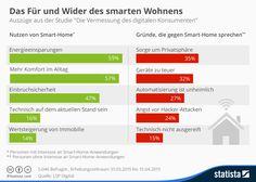 Infografik: Das Für und Wider des smarten Wohnens | Statista