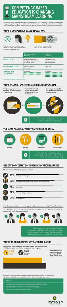 Competency-Based Education is Changing Mainstream Learning [Infographic] #onlineclasses #college #infographic