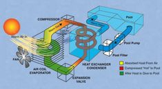 heat pumps for swimming pools