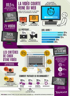 [Infographie France] The Uses of Online Video - FrenchWeb. Inbound Marketing, Digital Marketing Strategy, Business Marketing, Content Marketing, Social Media Marketing, Marketing Automation, Video Presentation, Interactive Marketing, Web Design