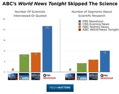 STUDY: How Broadcast Networks Covered Climate Change In 2015