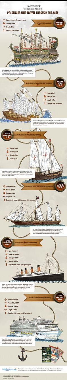 Passenger Ship Travel Through the Ages