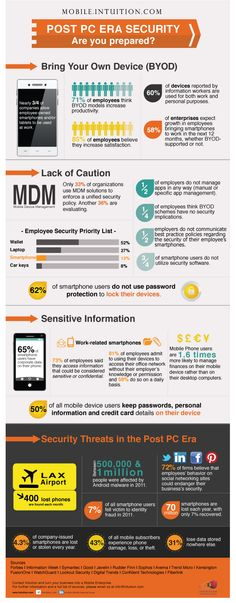 Post PC Era Security -- Are You Prepared? #Enterprise #Mobility #BYOD