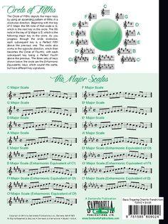 BASIC FINGERING CHART FOR FRENCH HORN