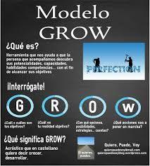 Resultado de imagen para modelo grow