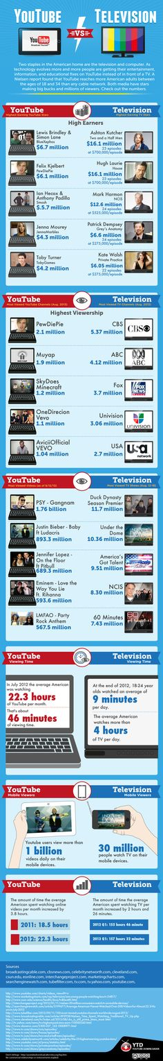Comparison of YouTube versus TV (#infographic) - esp important in younger viewers