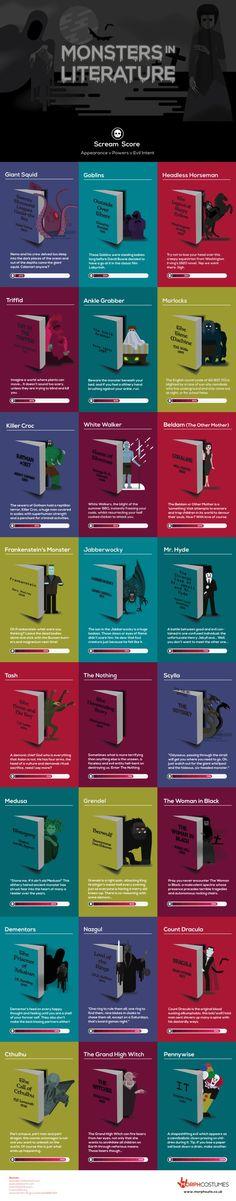 Monstruos en la Literatura #infografia