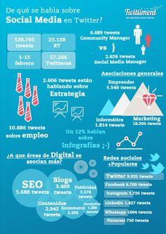De que se habla sobre Social Media en Twitter #infografia #infographic #socialmedia