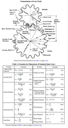 Figure Machinery's Handbook, Edition page 2033 and 2035 Wooden Clock Plans, Wooden Gear Clock, Wooden Gears, Mechanical Engineering Design, Engineering Tools, Mechanical Design, Spur Gear Design, Machinery's Handbook, Mechanical Gears
