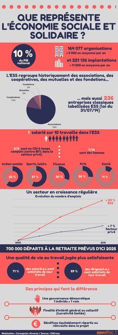 30 Idees De Ess Economie Sociale Et Solidaire Economie Symbole France