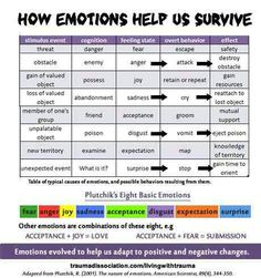 How emotions HELP us