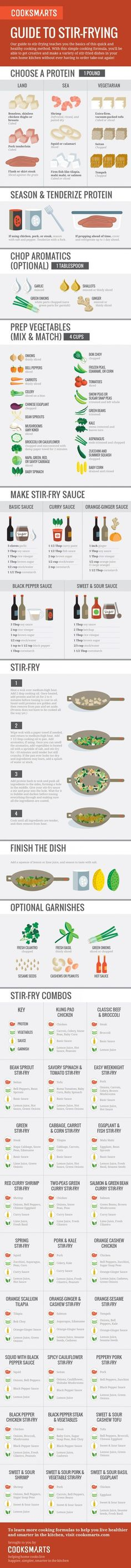 Whether you're a master of the wok or just a lover of stir-fry, this ultimate cheat sheet from Cook Smarts will remove takeout from your weekly dinner options. Quick, healthy, and mouthwatering, stir-fry recipes luckily aren't difficult to tackle, but the right techniques and ingredients can take your dish to the next level. This handy infographic guides you every step of the way, from tenderizing and preparing sauces, to throwing it all together in the wok.