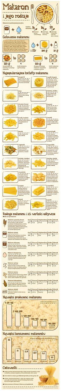 Pasta and its types - Infographics, Food And Drinks, Pasta and its types - Infographics. Healthy Tips, Healthy Eating, Healthy Recipes, Healthy Habits, Love Eat, Love Food, Brunch, Weird Food, Polish Recipes