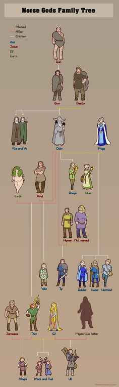 Norse Gods Family Tree by humon ancestry Odin Frigg Thor Sif chart World Mythology, Greek Mythology, Loki Norse Mythology, Mythology Books, Viking Power, Vegvisir, Les Religions, Norse Vikings, Viking Age