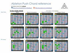 chord shapes push - Google Search