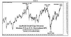 Small cap valuations: Leuthold Small Cap Index.