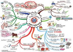 A picture of a mind map you could use to help students discuss and possibly write about what they could do to minimise the impact of climate change. One problem, climate change is still called global warming here so that would have to be explained. Map Mind, Global Warming Issues, Global Warming Solutions, Coaching Personal, Ielts Writing, Dissertation Writing, Paragraph Writing, Argumentative Essay, Environmental Science