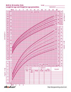 Cdc Growth Chart For Girls  Parenting Tips    Growth