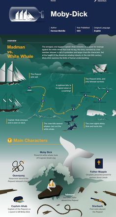 literary infographic about moby dick Teaching Literature, Literature Books, American Literature, Classic Literature, Classic Books, Good Books, Books To Read, My Books, Reading Books