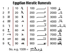 The system of ancient Egyptian numerals was used in Ancient Egypt in around 3000 BC[1] until the early first millennium AD. It was a system of numeration based on the scale of ten, often rounded off to the higher power, written in hieroglyphs, but they had no concept of a place-valued system such as the decimal system is.[2] The hieratic form of numerals stressed an exact finite series notation, ciphered one to one onto the Egyptian alphabet. The Ancient Egyptian system used bases of ten.
