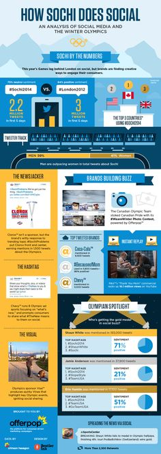 How Sochi Does Social [INFOGRAPHIC] - http://dashburst.com/infographic/sochi-social-media/