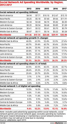 Social Network Ad Spending to Hit $23.68 Billion Worldwide in 2015 - eMarketer. Advertisers worldwide will spend $23.68 billion on paid media to reach consumers on social networks this year, according to new figures from eMarketer, a 33.5% increase from 2014. By 2017, social network ad spending will reach $35.98 billion, representing 16.0% of all digital ad spending globally.