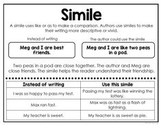 Learn English 347832771223789237 - These anchor charts are a perfect tool to teach students how to use figurative language in their writing. Each poster can be printed in a variety of sizes and styles to meet your instructional needs! English Teaching Materials, English Writing Skills, English Lessons, Teaching English, English Lesson Plans, Writing Lessons, French Lessons, Teaching French, Spanish Lessons