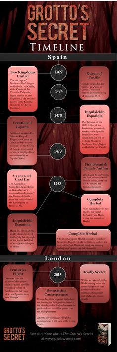 The Grotto's Secret Timeline, showing how this conspiracy thriller jumps from medieval Spain to modern day London. Thriller Novels, The Secret Book, Conspiracy, Timeline, Infographics, Writers, Herbalism, Medieval, Spain