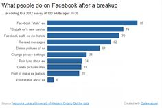If breaking up is hard, breaking up online is straight-up impossible - The Washington Post