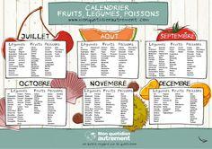 calendrier fruits et legumes de saison 2