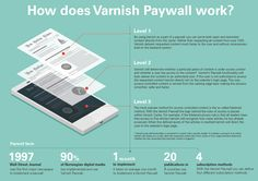 The Varnish Paywall is our paid subscription solution. This info graphic explains how it works. 20 digital media publications in 7 countries are already benefitting from using it.
