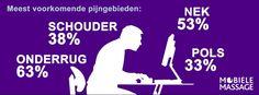 Meest voorkomende pijngebieden bij kantoorwerk. Een stoelmassage helpt! www.Mo-bieleMassage.nl.