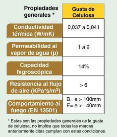 Aislamientos Naturales II: La celulosa | mimbrea