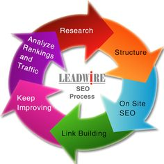 We at Leadwire follow a simple yet effective Seo process.